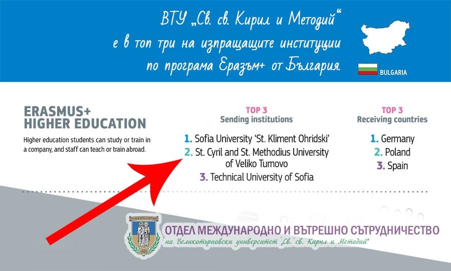 Великотърновският университет е в топ три на изпращащите институции по програма Еразъм+ от България